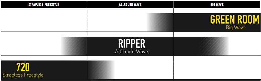Core Ripper 3 surfboard directional